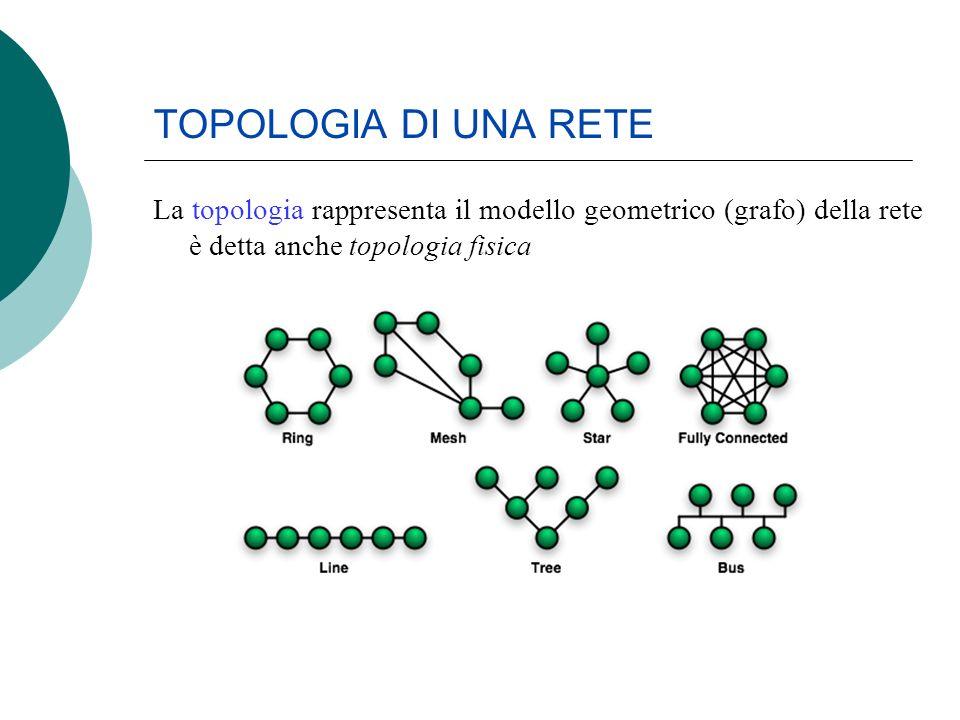 TOPOLOGIA DI UNA RETE La topologia rappresenta il modello geometrico (grafo) della rete è detta anche topologia fisica
