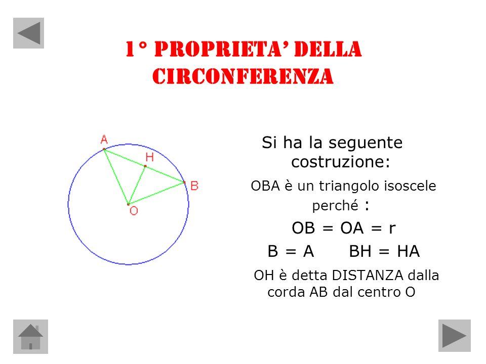 1° PROPRIETA DELLA CIRCONFERENZA Si ha la seguente costruzione: OBA è un triangolo isoscele perché : OB = OA = r B = A BH = HA OH è detta DISTANZA dal