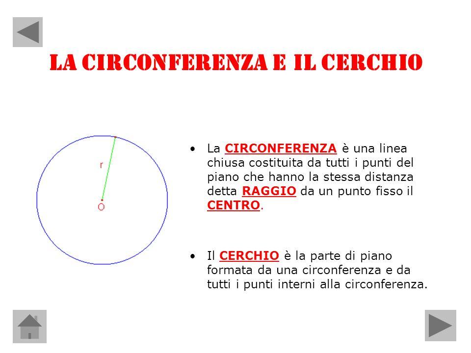 LA CIRCONFERENZA E IL CERCHIO La CIRCONFERENZA è una linea chiusa costituita da tutti i punti del piano che hanno la stessa distanza detta RAGGIO da u