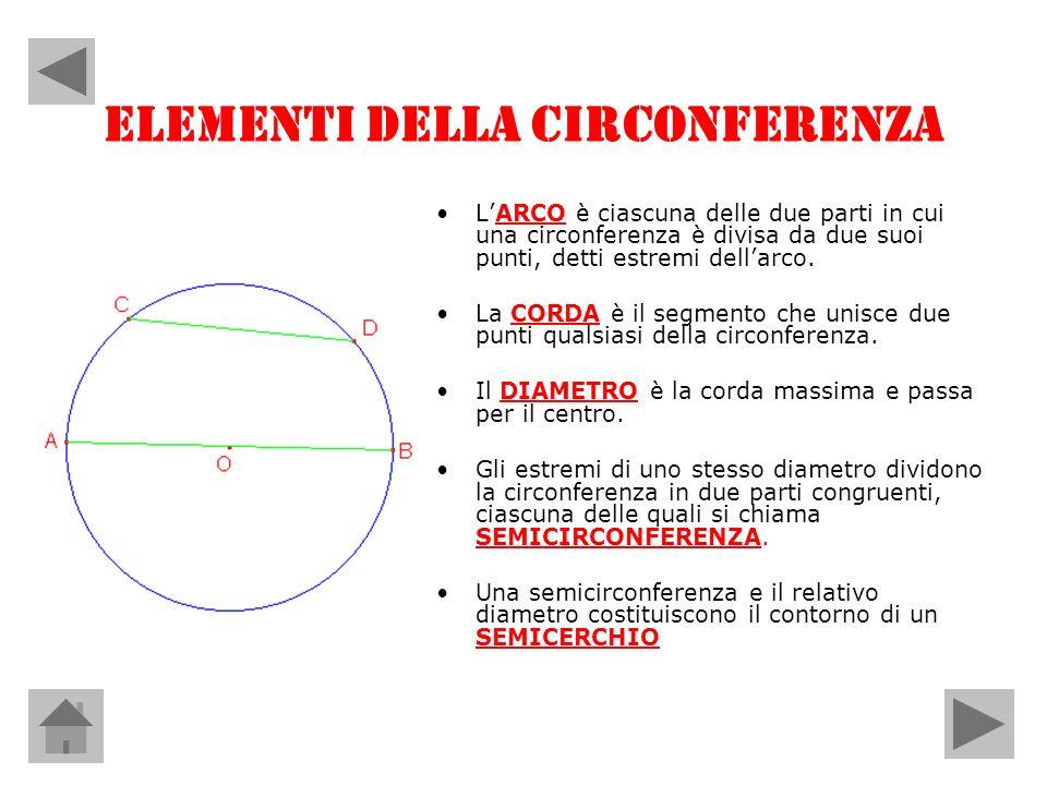 ELEMENTI DELLA CIRCONFERENZA LARCO è ciascuna delle due parti in cui una circonferenza è divisa da due suoi punti, detti estremi dellarco. La CORDA è