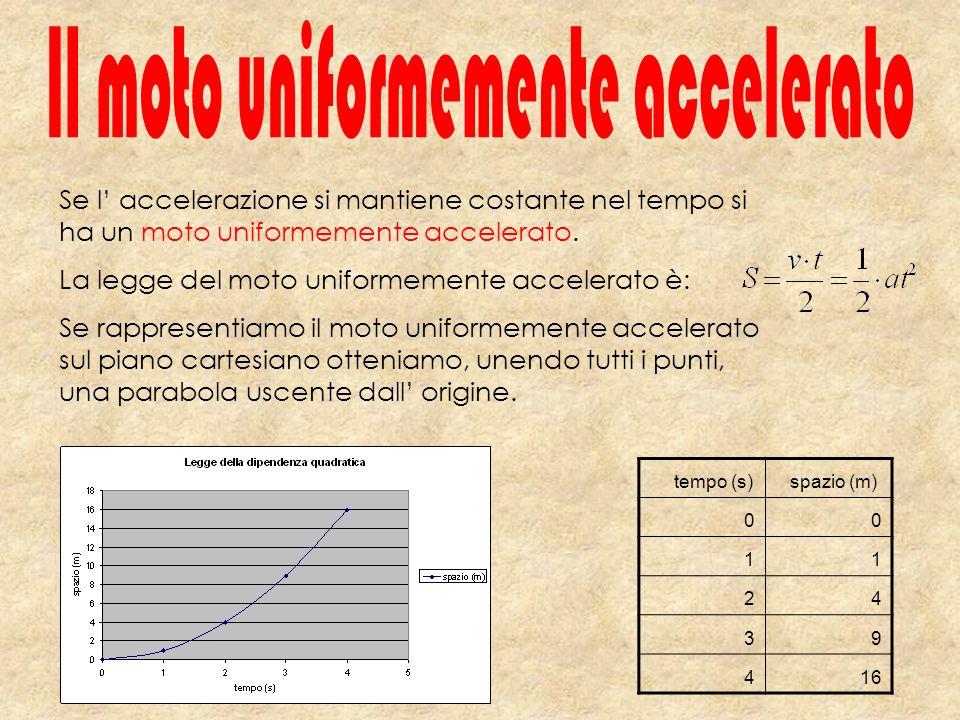 tempo (s) spazio (m) 00 11 24 39 416 Se l accelerazione si mantiene costante nel tempo si ha un moto uniformemente accelerato. La legge del moto unifo