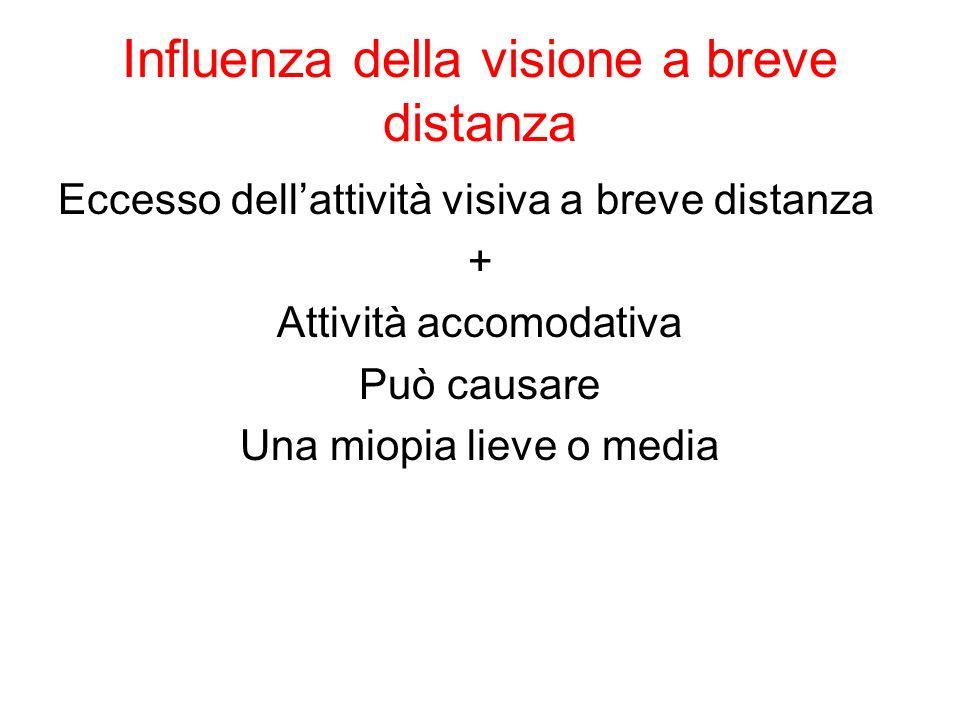 Influenza della visione a breve distanza Eccesso dellattività visiva a breve distanza + Attività accomodativa Può causare Una miopia lieve o media