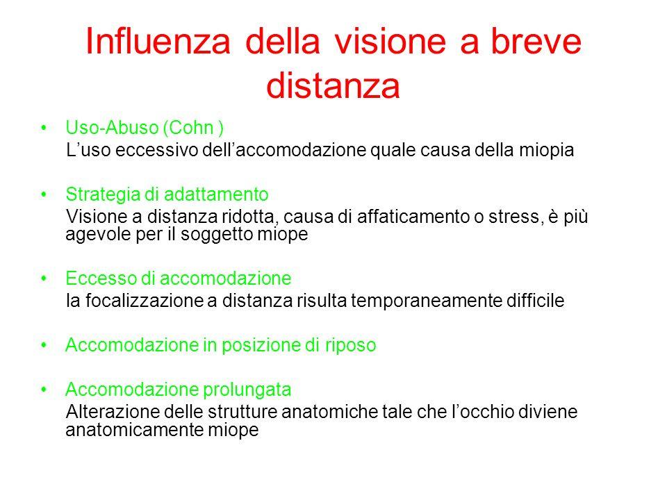 Influenza della visione a breve distanza Uso-Abuso (Cohn ) Luso eccessivo dellaccomodazione quale causa della miopia Strategia di adattamento Visione