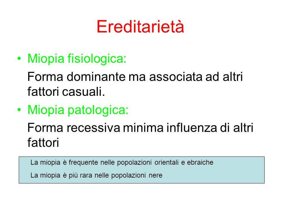 Ereditarietà Miopia fisiologica: Forma dominante ma associata ad altri fattori casuali. Miopia patologica: Forma recessiva minima influenza di altri f