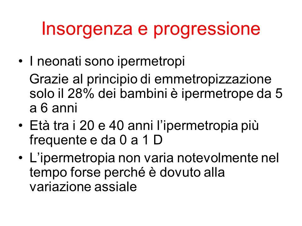 Insorgenza e progressione I neonati sono ipermetropi Grazie al principio di emmetropizzazione solo il 28% dei bambini è ipermetrope da 5 a 6 anni Età