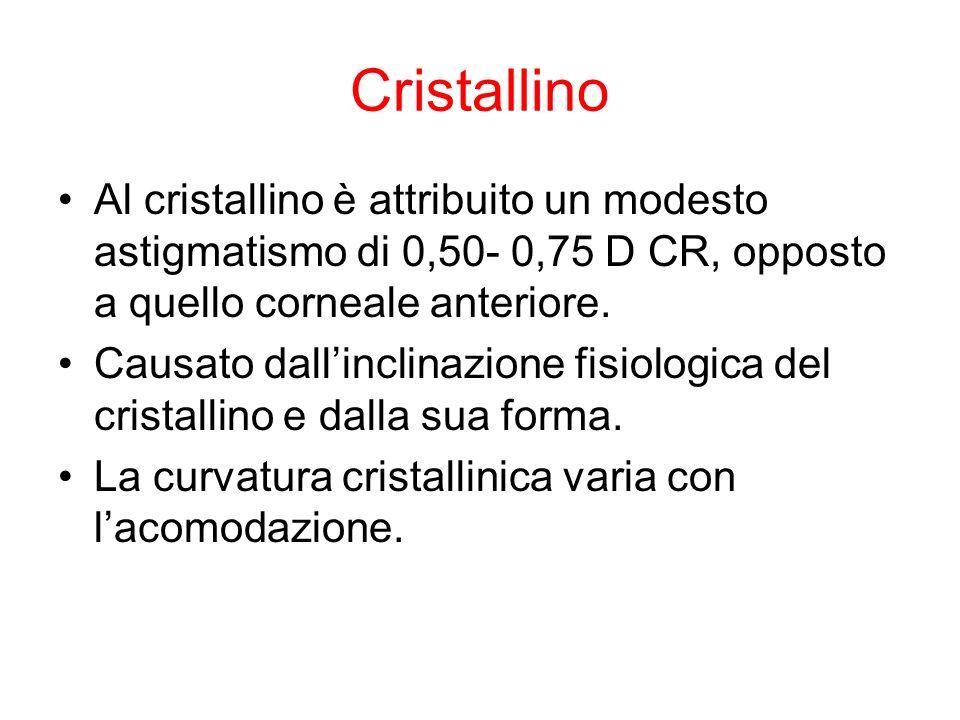 Cristallino Al cristallino è attribuito un modesto astigmatismo di 0,50- 0,75 D CR, opposto a quello corneale anteriore. Causato dallinclinazione fisi