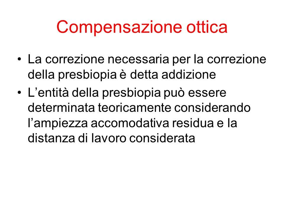 Compensazione ottica La correzione necessaria per la correzione della presbiopia è detta addizione Lentità della presbiopia può essere determinata teo
