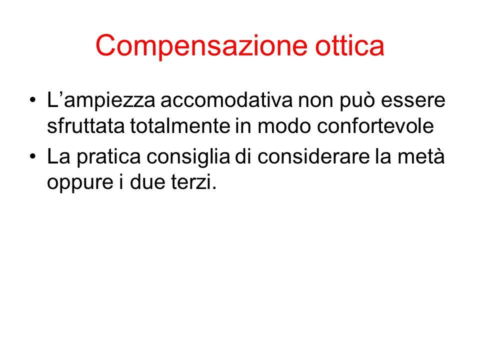 Compensazione ottica Lampiezza accomodativa non può essere sfruttata totalmente in modo confortevole La pratica consiglia di considerare la metà oppur