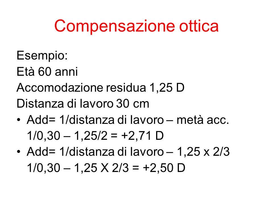Compensazione ottica Esempio: Età 60 anni Accomodazione residua 1,25 D Distanza di lavoro 30 cm Add= 1/distanza di lavoro – metà acc. 1/0,30 – 1,25/2