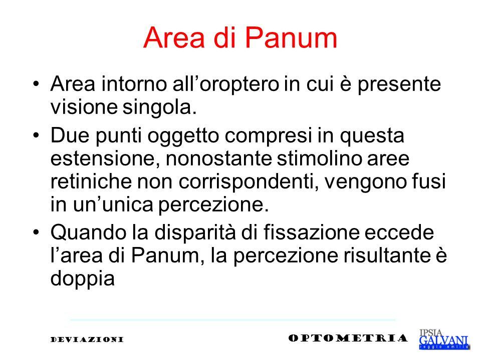 Area di Panum Area intorno alloroptero in cui è presente visione singola. Due punti oggetto compresi in questa estensione, nonostante stimolino aree r