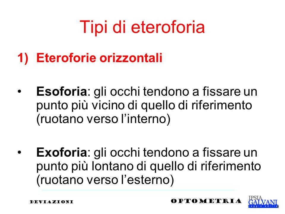 Tipi di eteroforia 1)Eteroforie orizzontali Esoforia: gli occhi tendono a fissare un punto più vicino di quello di riferimento (ruotano verso linterno