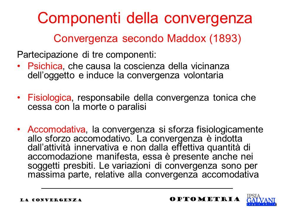 Componenti della convergenza Convergenza secondo Maddox (1893) Partecipazione di tre componenti: Psichica, che causa la coscienza della vicinanza dell