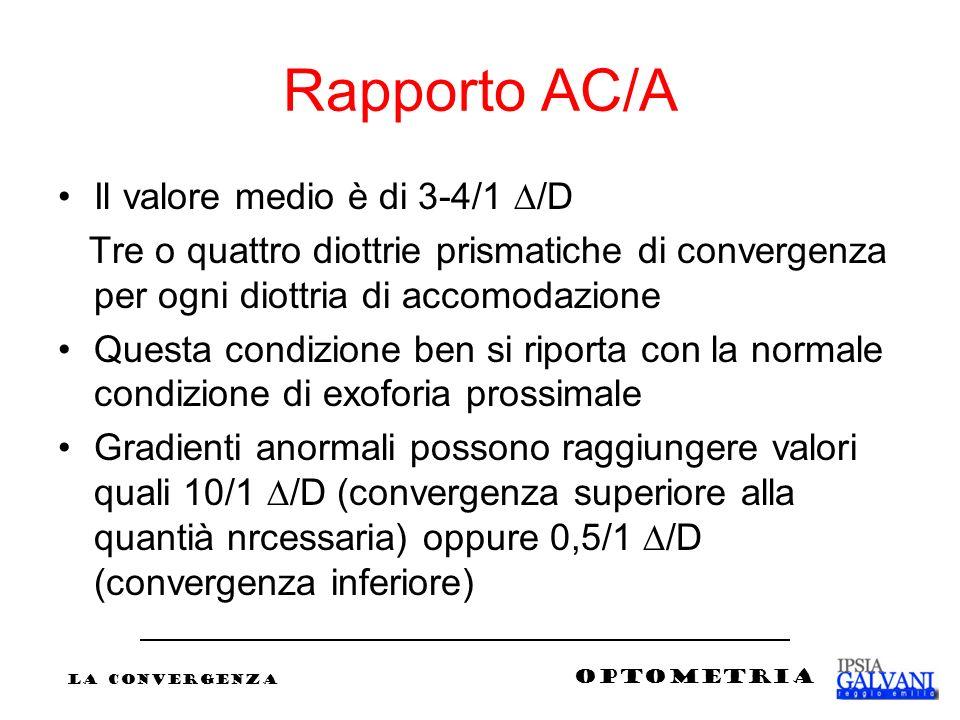 Rapporto AC/A Il valore medio è di 3-4/1 /D Tre o quattro diottrie prismatiche di convergenza per ogni diottria di accomodazione Questa condizione ben
