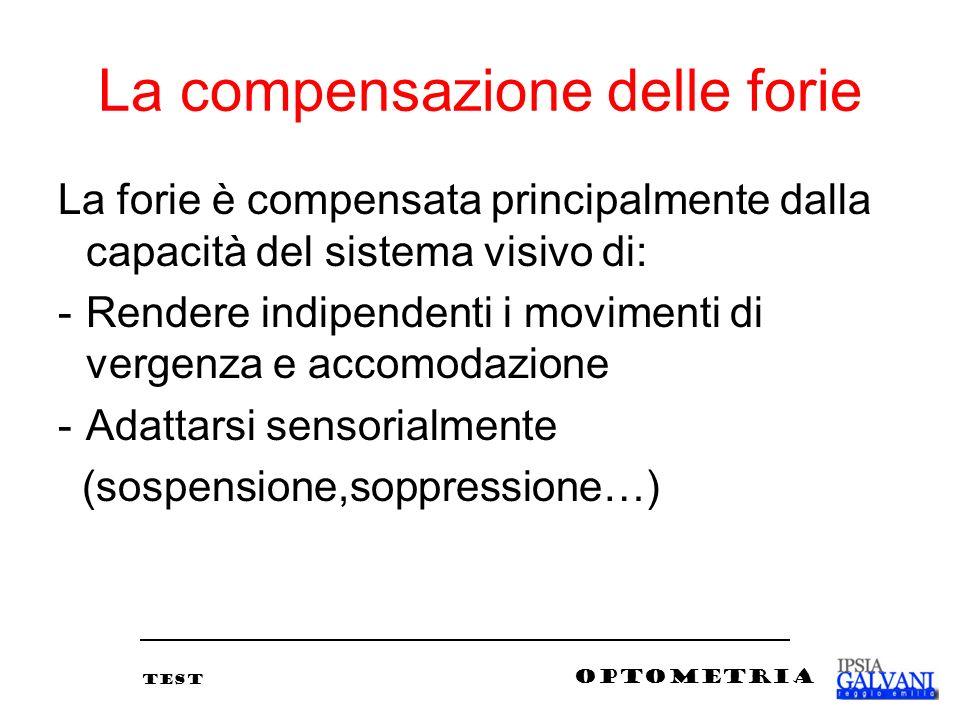 La compensazione delle forie La forie è compensata principalmente dalla capacità del sistema visivo di: -Rendere indipendenti i movimenti di vergenza