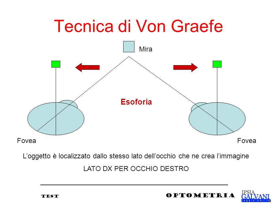 Tecnica di Von Graefe Esoforia Fovea Loggetto è localizzato dallo stesso lato dellocchio che ne crea limmagine LATO DX PER OCCHIO DESTRO Mira TEST OPT