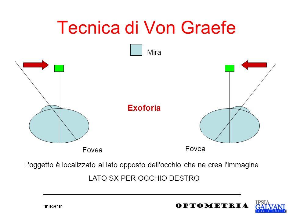 Tecnica di Von Graefe Exoforia Fovea Loggetto è localizzato al lato opposto dellocchio che ne crea limmagine LATO SX PER OCCHIO DESTRO Mira TEST OPTOM
