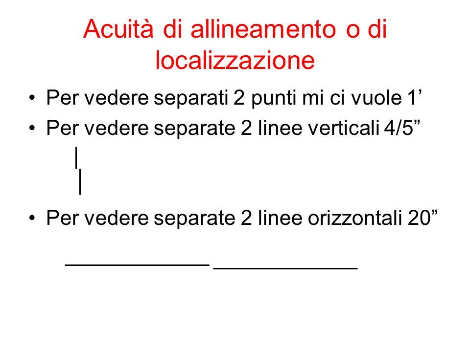 Acuità di allineamento o di localizzazione Per vedere separati 2 punti mi ci vuole 1 Per vedere separate 2 linee verticali 4/5 Per vedere separate 2 linee orizzontali 20
