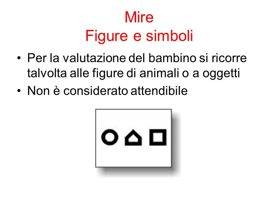 Mire Figure e simboli Per la valutazione del bambino si ricorre talvolta alle figure di animali o a oggetti Non è considerato attendibile
