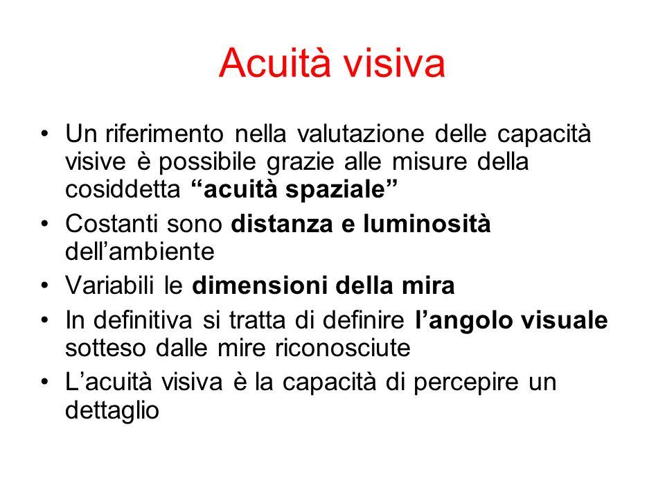 Acuità visiva Un riferimento nella valutazione delle capacità visive è possibile grazie alle misure della cosiddetta acuità spaziale Costanti sono distanza e luminosità dellambiente Variabili le dimensioni della mira In definitiva si tratta di definire langolo visuale sotteso dalle mire riconosciute Lacuità visiva è la capacità di percepire un dettaglio