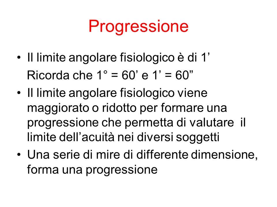 Progressione Il limite angolare fisiologico è di 1 Ricorda che 1° = 60 e 1 = 60 Il limite angolare fisiologico viene maggiorato o ridotto per formare una progressione che permetta di valutare il limite dellacuità nei diversi soggetti Una serie di mire di differente dimensione, forma una progressione