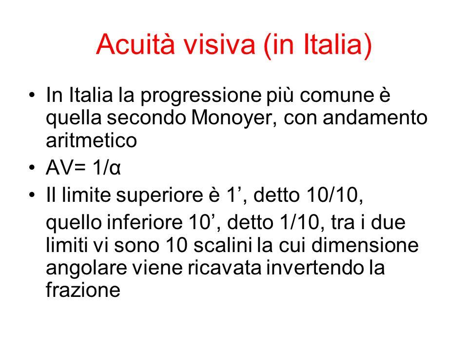 Acuità visiva (in Italia) In Italia la progressione più comune è quella secondo Monoyer, con andamento aritmetico AV= 1/α Il limite superiore è 1, detto 10/10, quello inferiore 10, detto 1/10, tra i due limiti vi sono 10 scalini la cui dimensione angolare viene ricavata invertendo la frazione