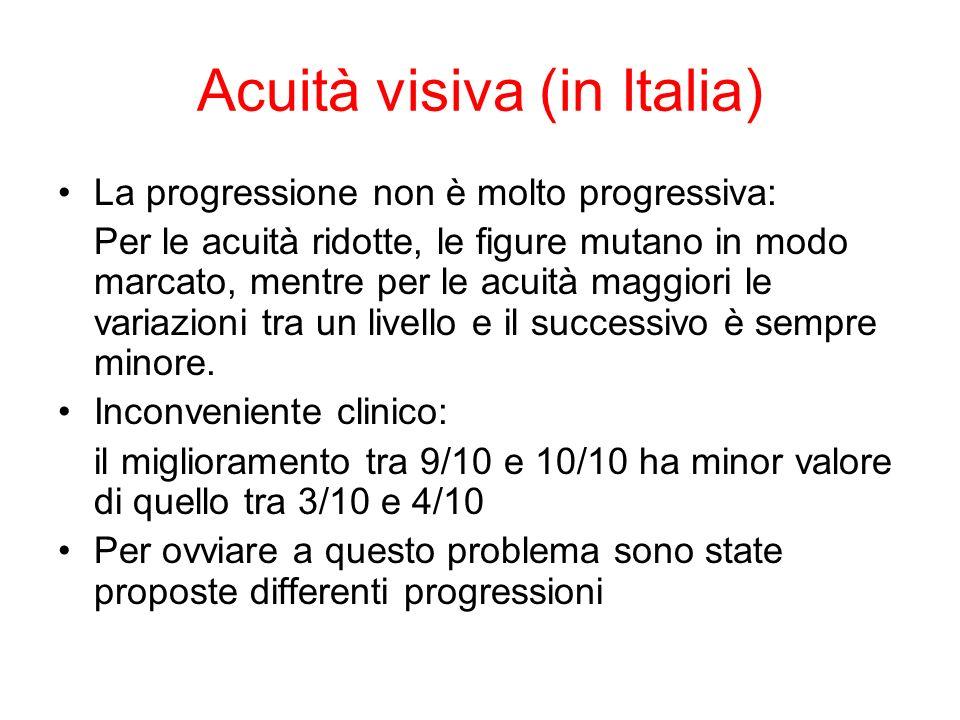Acuità visiva (in Italia) La progressione non è molto progressiva: Per le acuità ridotte, le figure mutano in modo marcato, mentre per le acuità maggiori le variazioni tra un livello e il successivo è sempre minore.