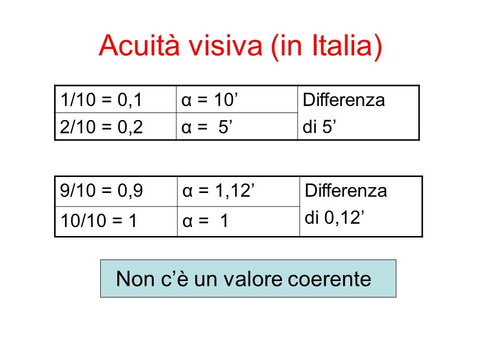 Acuità visiva (in Italia) 1/10 = 0,1α = 10Differenza di 5 2/10 = 0,2α = 5 9/10 = 0,9α = 1,12Differenza di 0,12 10/10 = 1α = 1 Non cè un valore coerente