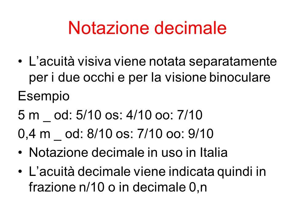 Notazione decimale Lacuità visiva viene notata separatamente per i due occhi e per la visione binoculare Esempio 5 m _ od: 5/10 os: 4/10 oo: 7/10 0,4 m _ od: 8/10 os: 7/10 oo: 9/10 Notazione decimale in uso in Italia Lacuità decimale viene indicata quindi in frazione n/10 o in decimale 0,n