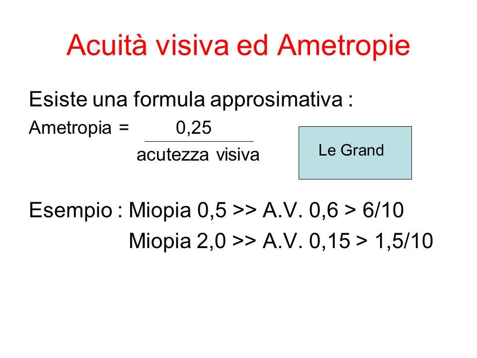 Acuità visiva ed Ametropie Esiste una formula approsimativa : Ametropia = 0,25 acutezza visiva Esempio : Miopia 0,5 >> A.V.