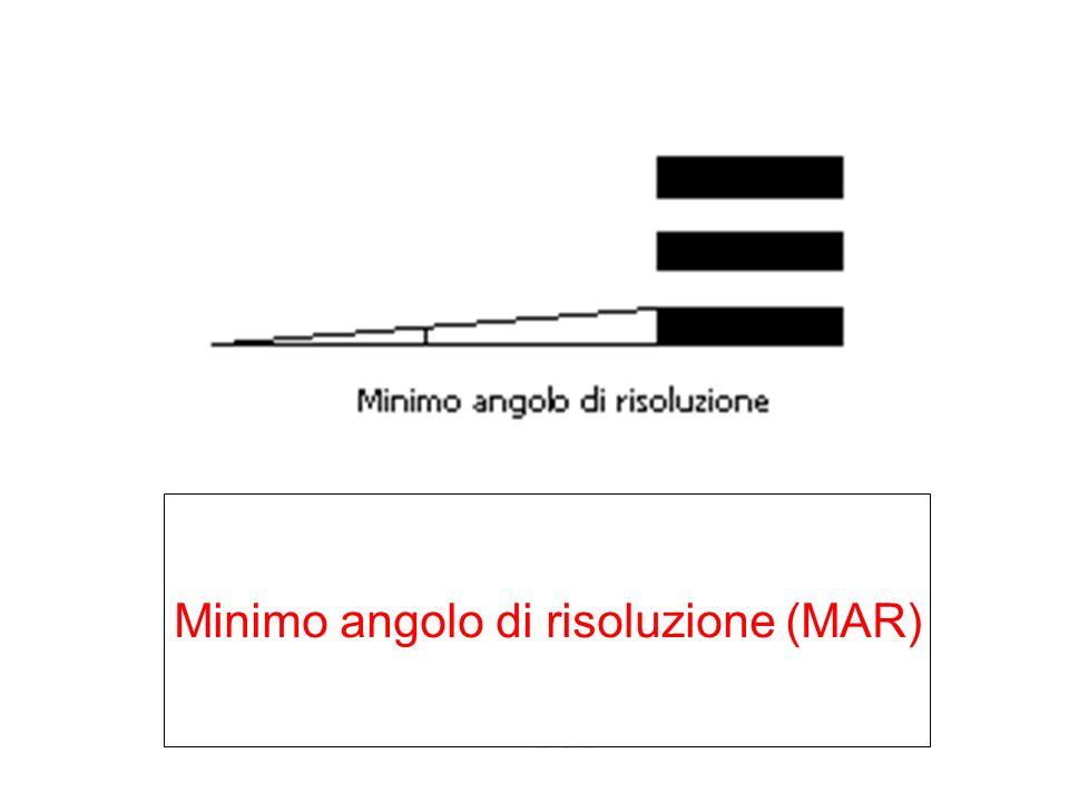Minimo angolo di risoluzione (MAR)