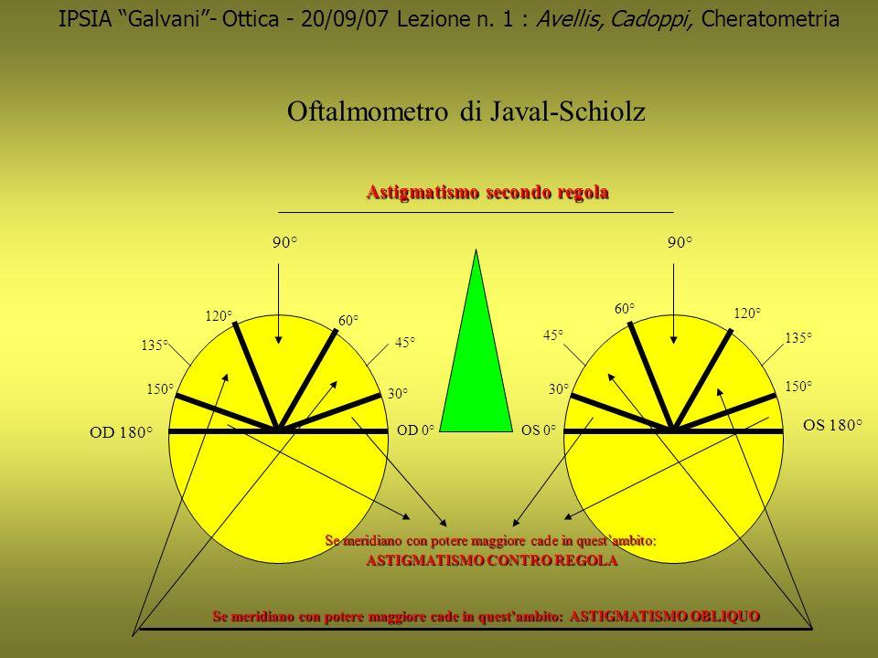 IPSIA Galvani- Ottica - 20/09/07 Lezione n. 1 : Avellis, Cadoppi, Cheratometria Oftalmometro di Javal-Schiolz OD 0°OS 0° 90° OD 180° OS 180° Astigmati