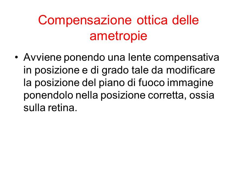 Compensazione ottica delle ametropie Avviene ponendo una lente compensativa in posizione e di grado tale da modificare la posizione del piano di fuoco