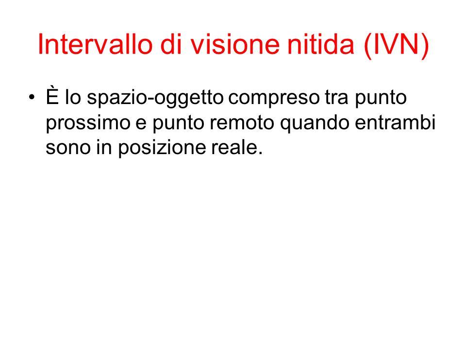 Intervallo di visione nitida (IVN) È lo spazio-oggetto compreso tra punto prossimo e punto remoto quando entrambi sono in posizione reale.