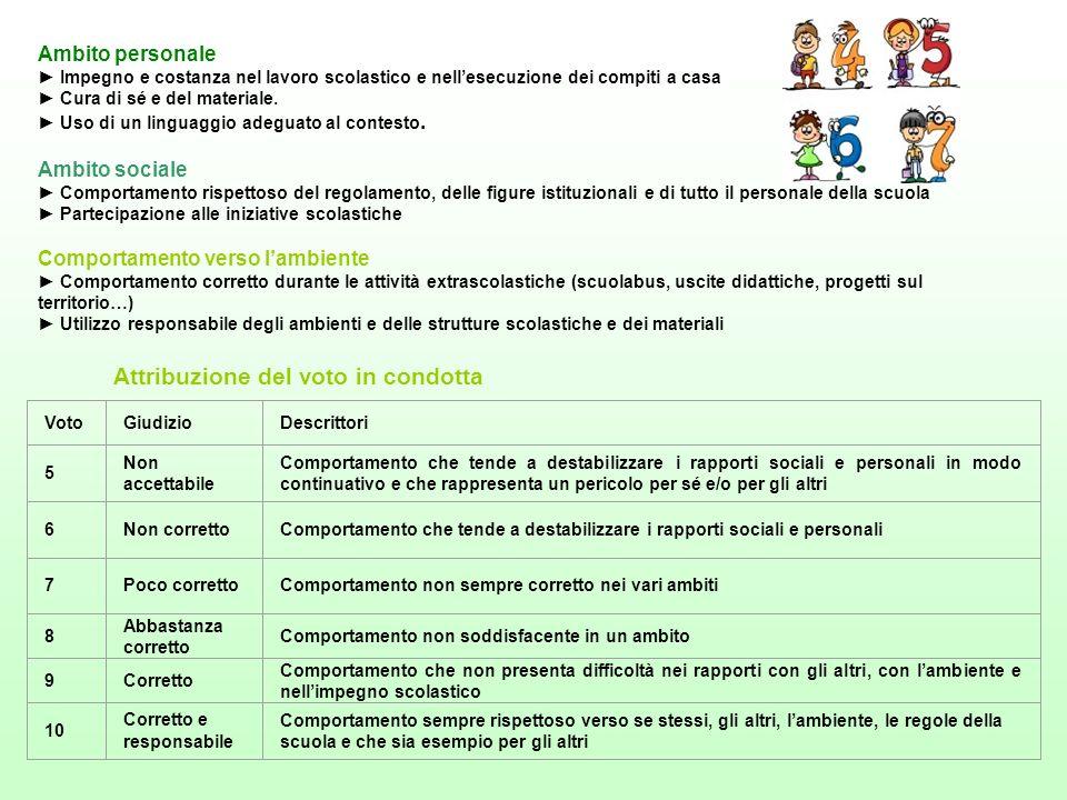 Ambito personale Impegno e costanza nel lavoro scolastico e nellesecuzione dei compiti a casa Cura di sé e del materiale. Uso di un linguaggio adeguat