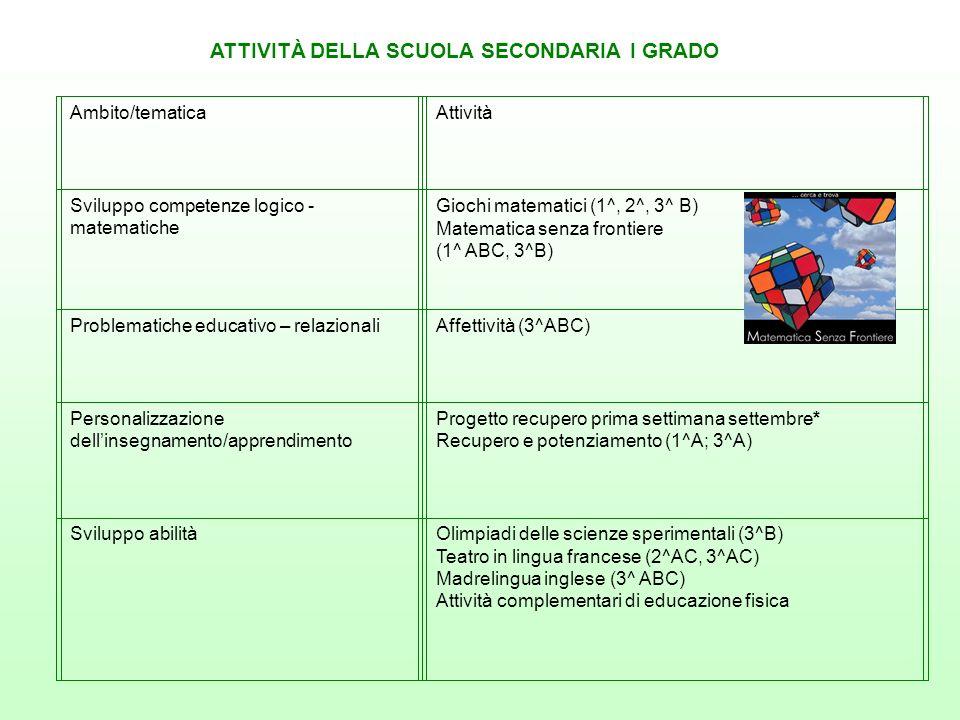 ATTIVITÀ DELLA SCUOLA SECONDARIA I GRADO Ambito/tematicaAttività Sviluppo competenze logico - matematiche Giochi matematici (1^, 2^, 3^ B) Matematica