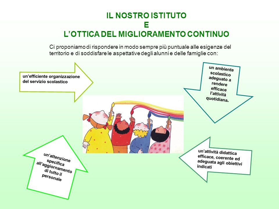 unefficiente organizzazione del servizio scolastico unattività didattica efficace, coerente ed adeguata agli obiettivi indicati unattenzione specifica