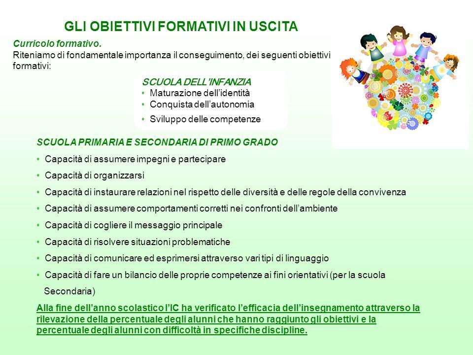 CURRICOLO DI CITTADINANZA E COSTITUZIONE In riferimento alla Legge n.