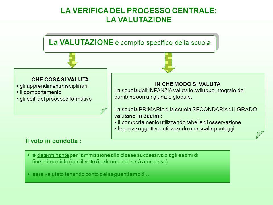 La VALUTAZIONE è compito specifico della scuola LA VERIFICA DEL PROCESSO CENTRALE: LA VALUTAZIONE Il voto in condotta : CHE COSA SI VALUTA gli apprend