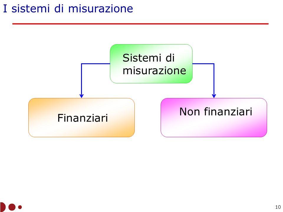 Sistemi di misurazione Finanziari Non finanziari I sistemi di misurazione 10