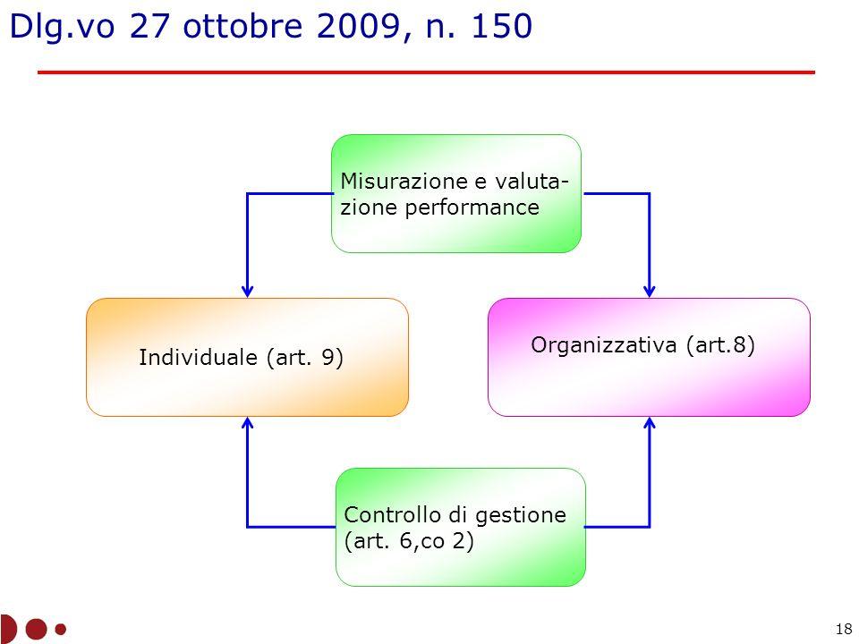 Misurazione e valuta- zione performance Individuale (art.