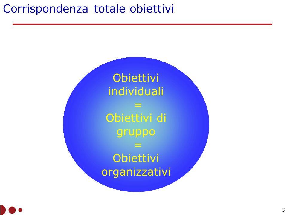 Obiettivi individuali = Obiettivi di gruppo = Obiettivi organizzativi Corrispondenza totale obiettivi 3