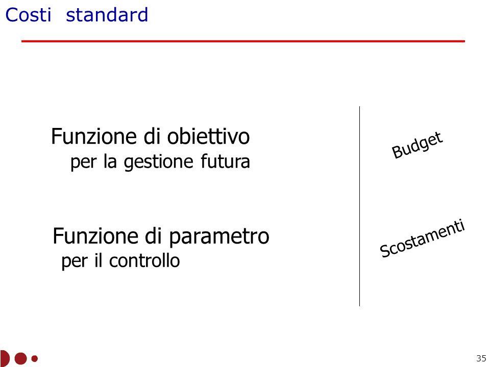 Costi standard Funzione di obiettivo per la gestione futura Funzione di parametro per il controllo Budget Scostamenti 35