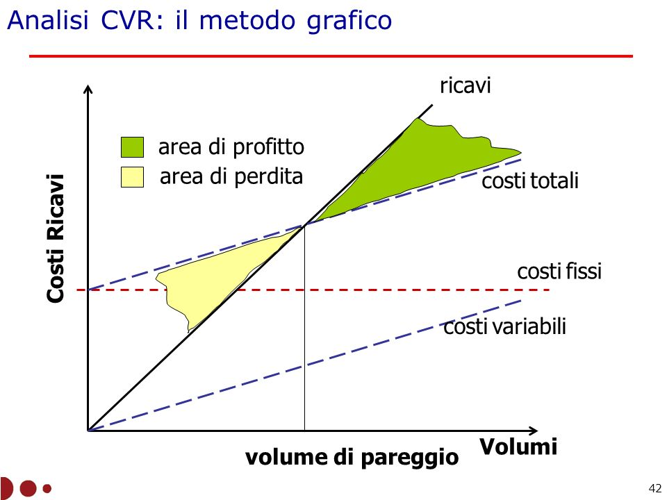 Volumi Costi Ricavi costi variabili costi totali costi fissi ricavi volume di pareggio area di profitto area di perdita Analisi CVR: il metodo grafico 42