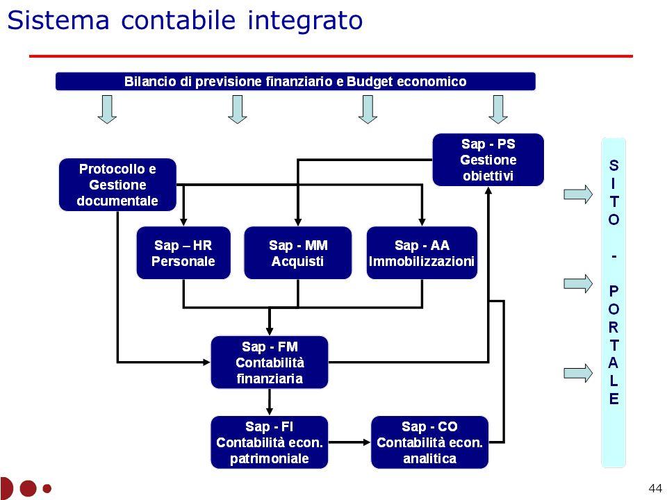 Sistema contabile integrato 44