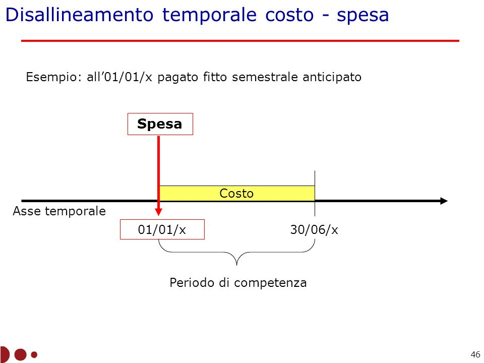 Disallineamento temporale costo - spesa Asse temporale Spesa 01/01/x Costo 30/06/x Periodo di competenza Esempio: all01/01/x pagato fitto semestrale anticipato 46