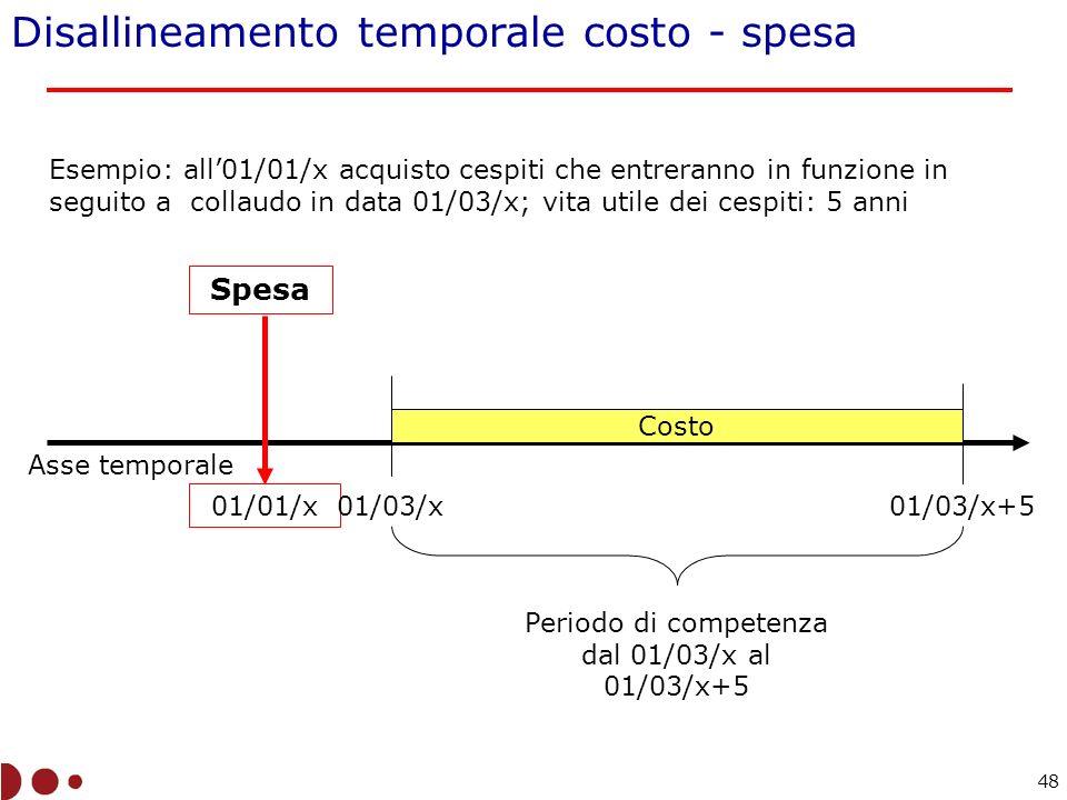 Asse temporale 01/01/x Costo Periodo di competenza dal 01/03/x al 01/03/x+5 Esempio: all01/01/x acquisto cespiti che entreranno in funzione in seguito a collaudo in data 01/03/x; vita utile dei cespiti: 5 anni 01/03/x01/03/x+5 Spesa Disallineamento temporale costo - spesa 48