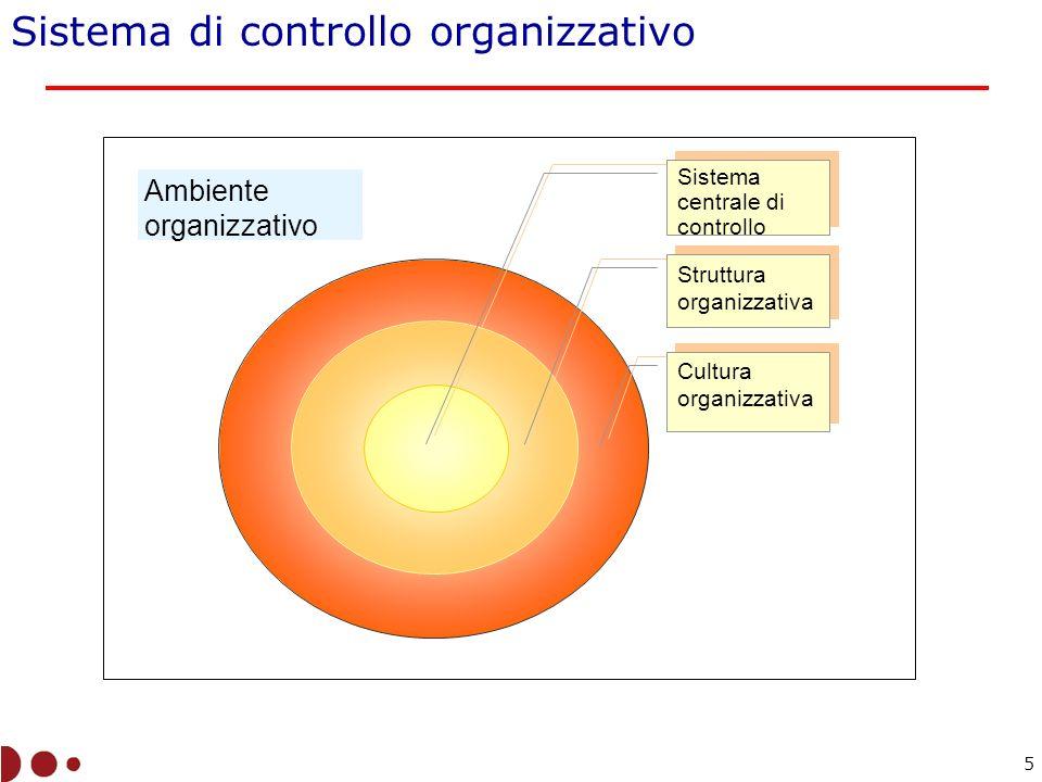 Ambiente organizzativo Sistema centrale di controllo Struttura organizzativa Cultura organizzativa Sistema di controllo organizzativo 5