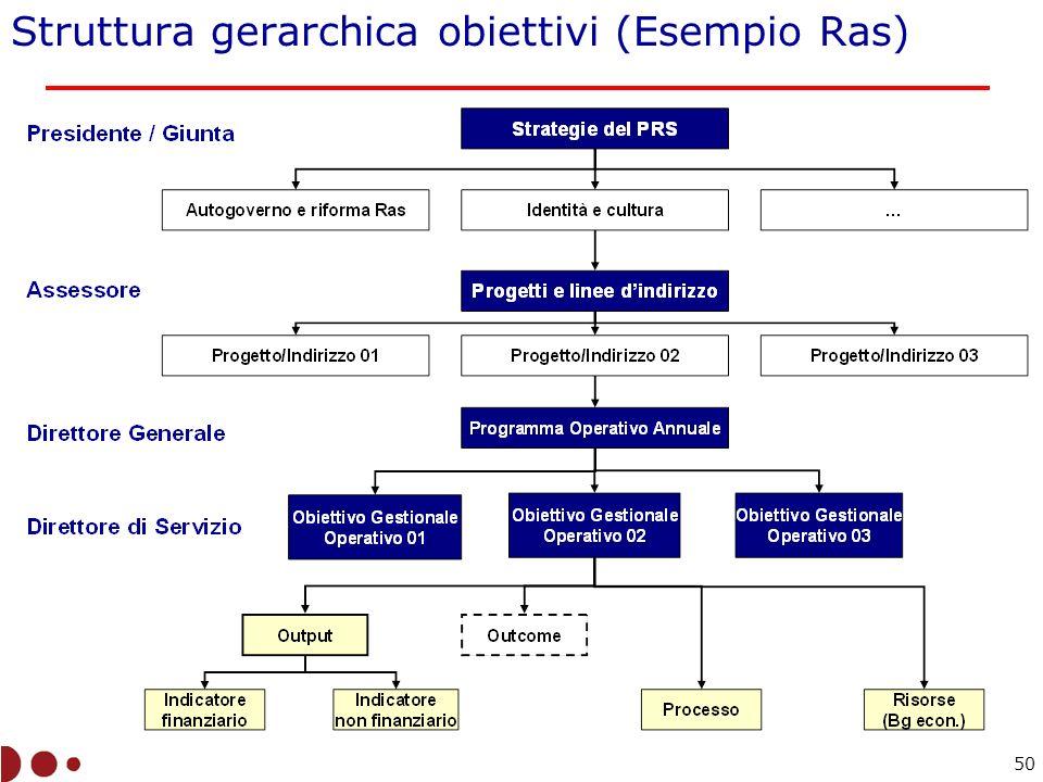 Struttura gerarchica obiettivi (Esempio Ras) 50