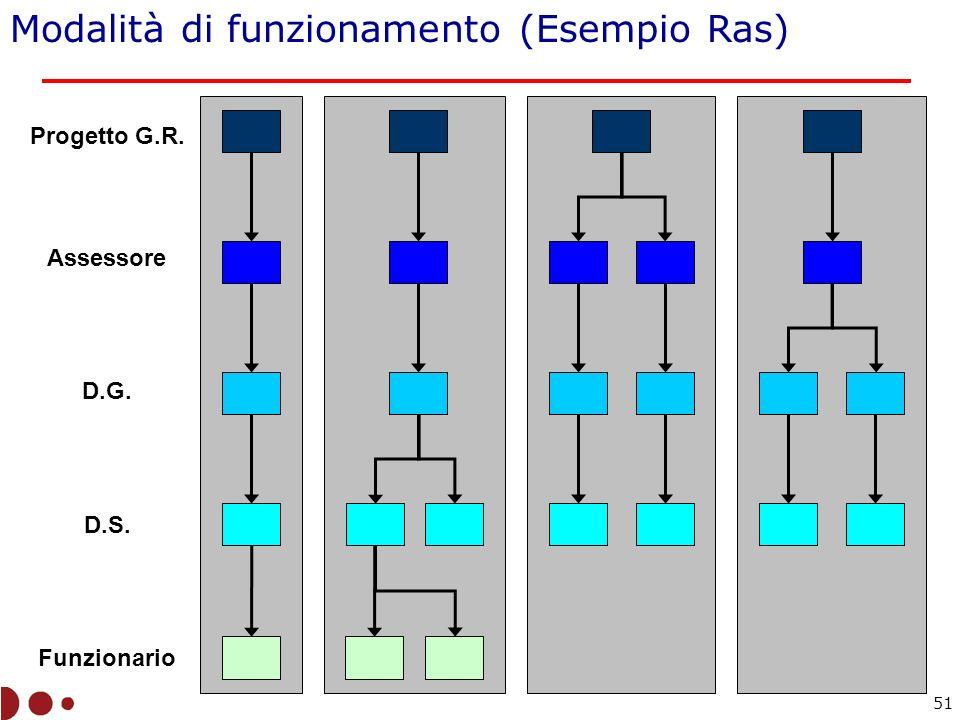 Modalità di funzionamento (Esempio Ras) Progetto G.R. Assessore D.G. D.S. Funzionario 51