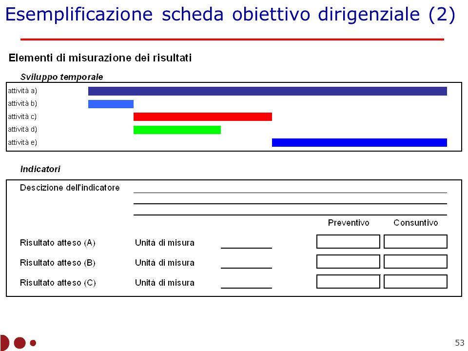 Esemplificazione scheda obiettivo dirigenziale (2) 53